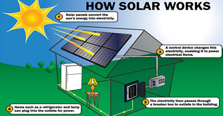 How does solar energy work modernize for Solar energy articles for kids