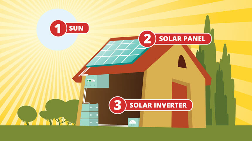 How Do Solar Panels Work? - Beginner's Guide for Solar - Modernize