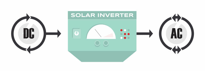 A diagram detailing how a solar inverter works.