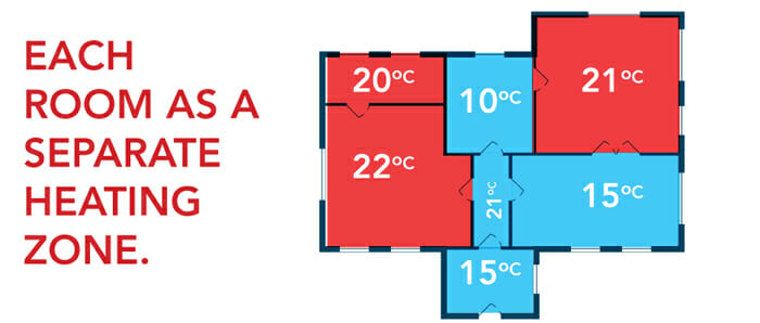 A Multi Zone Heating System - Image Source