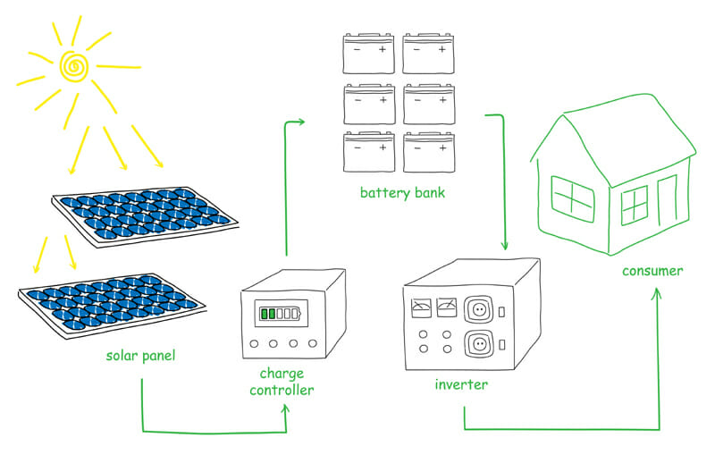 A diagram of the different parts to the solar panel and inverter