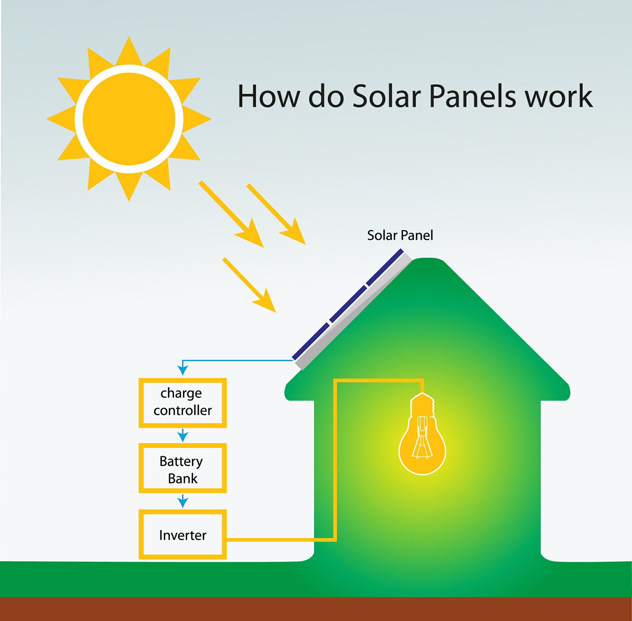 How Do Solar Panels Work Modernize