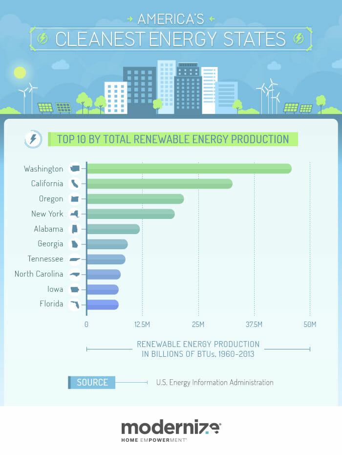 America's Cleanest Energy States