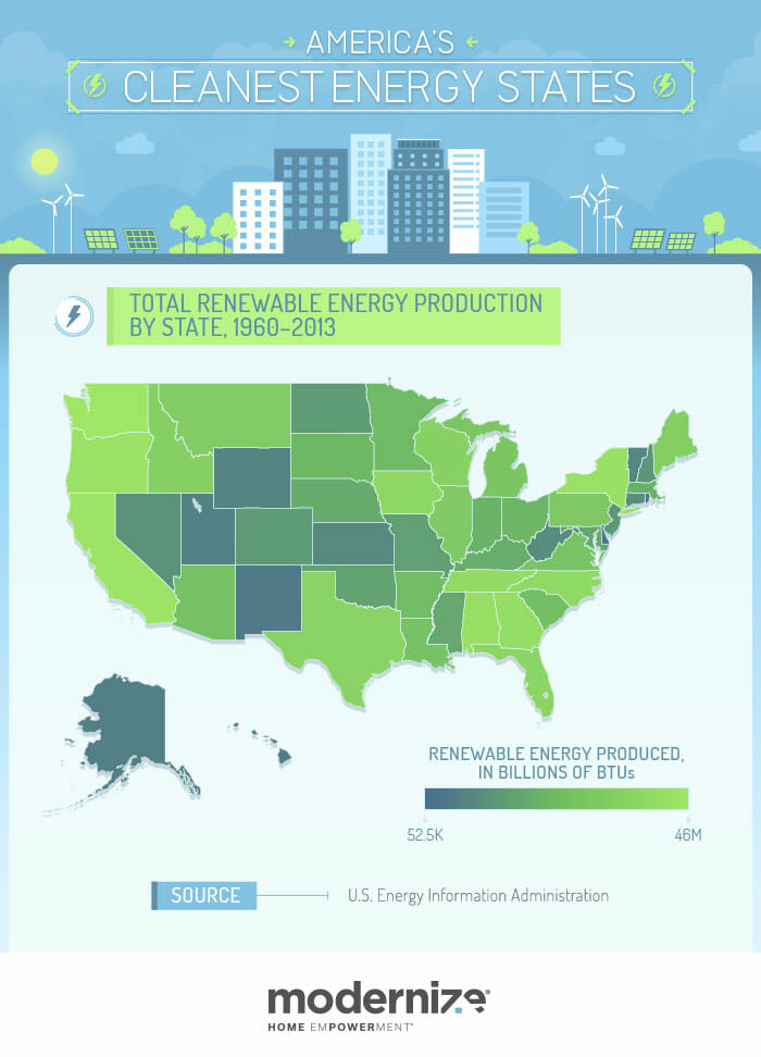 Renewable Energy Production by State