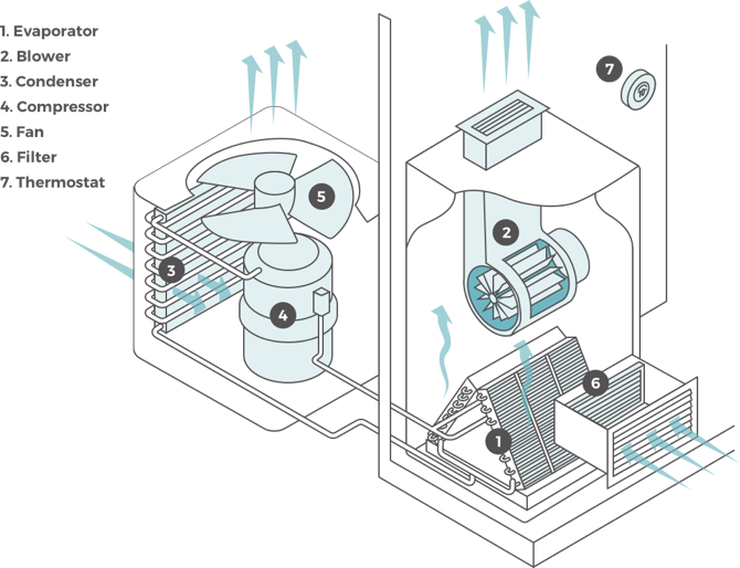 central air conditioner diagram. central air conditioner installation and repair project. img-centralacdiagram diagram m