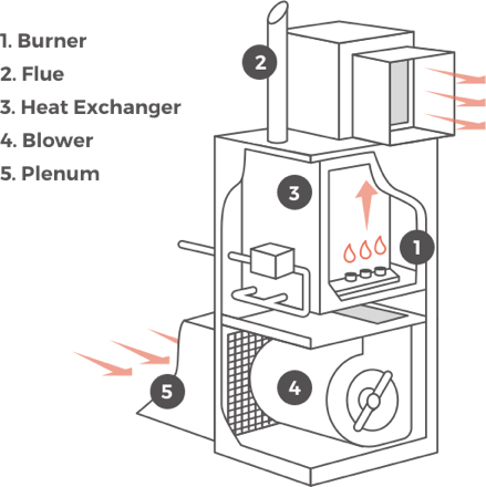 Furnace diagram for furnace prices