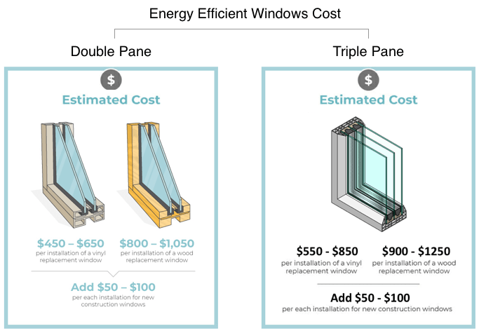 energy efficient windows energy savings costs modernize