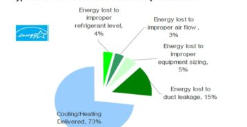 HVAC Energy Star Ratings