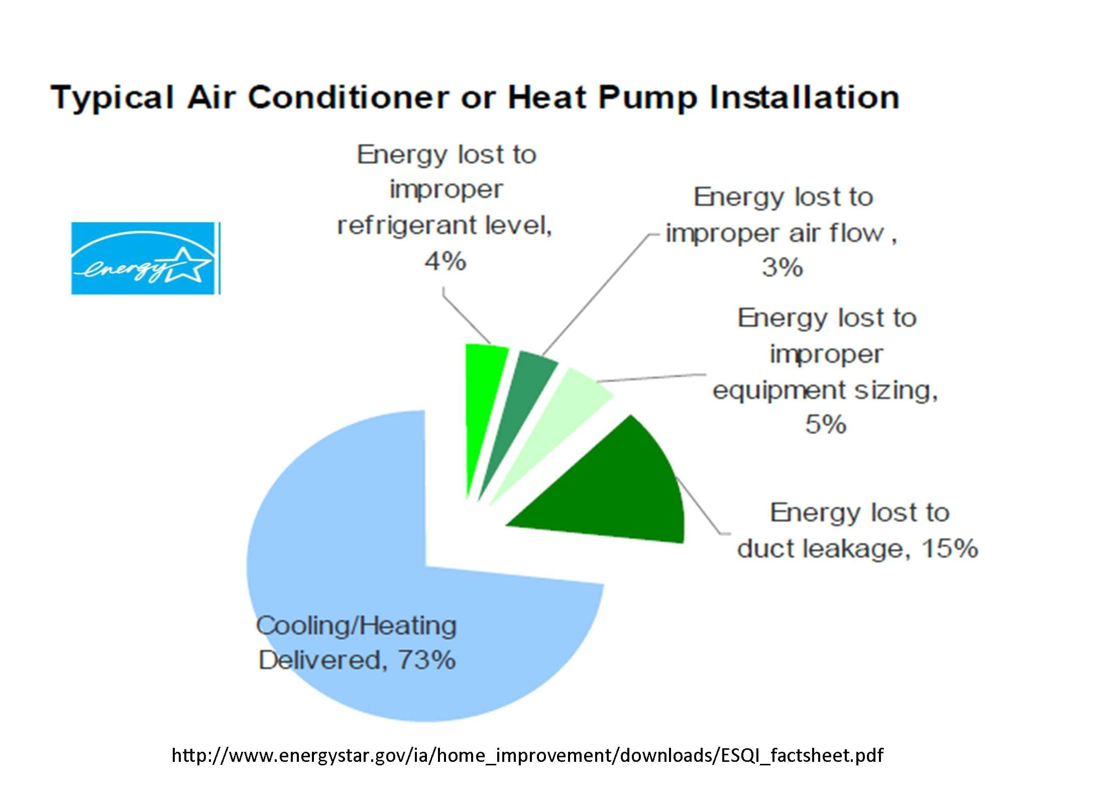 air conditioning seer rating chart
