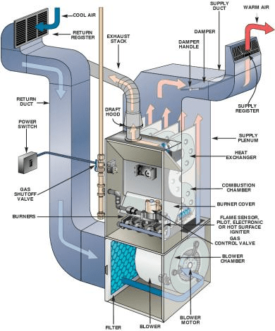 How Does A Furnace Work What Is A Furnace Modernize