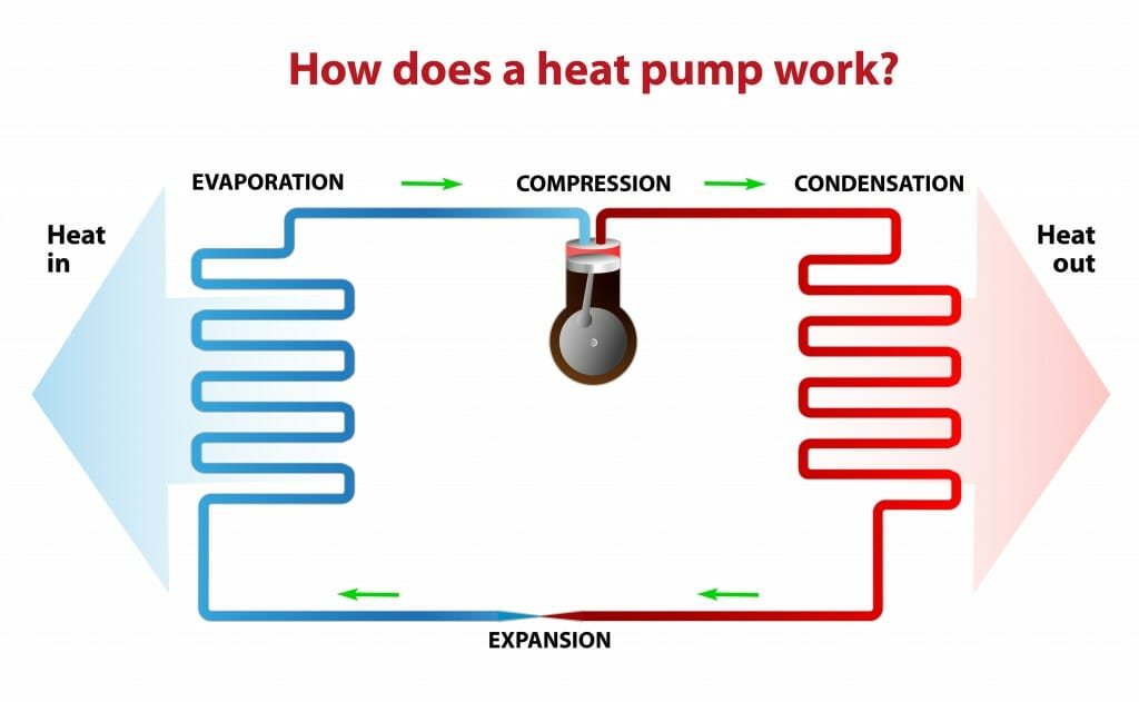 A visual detailing how an air source heat pump works