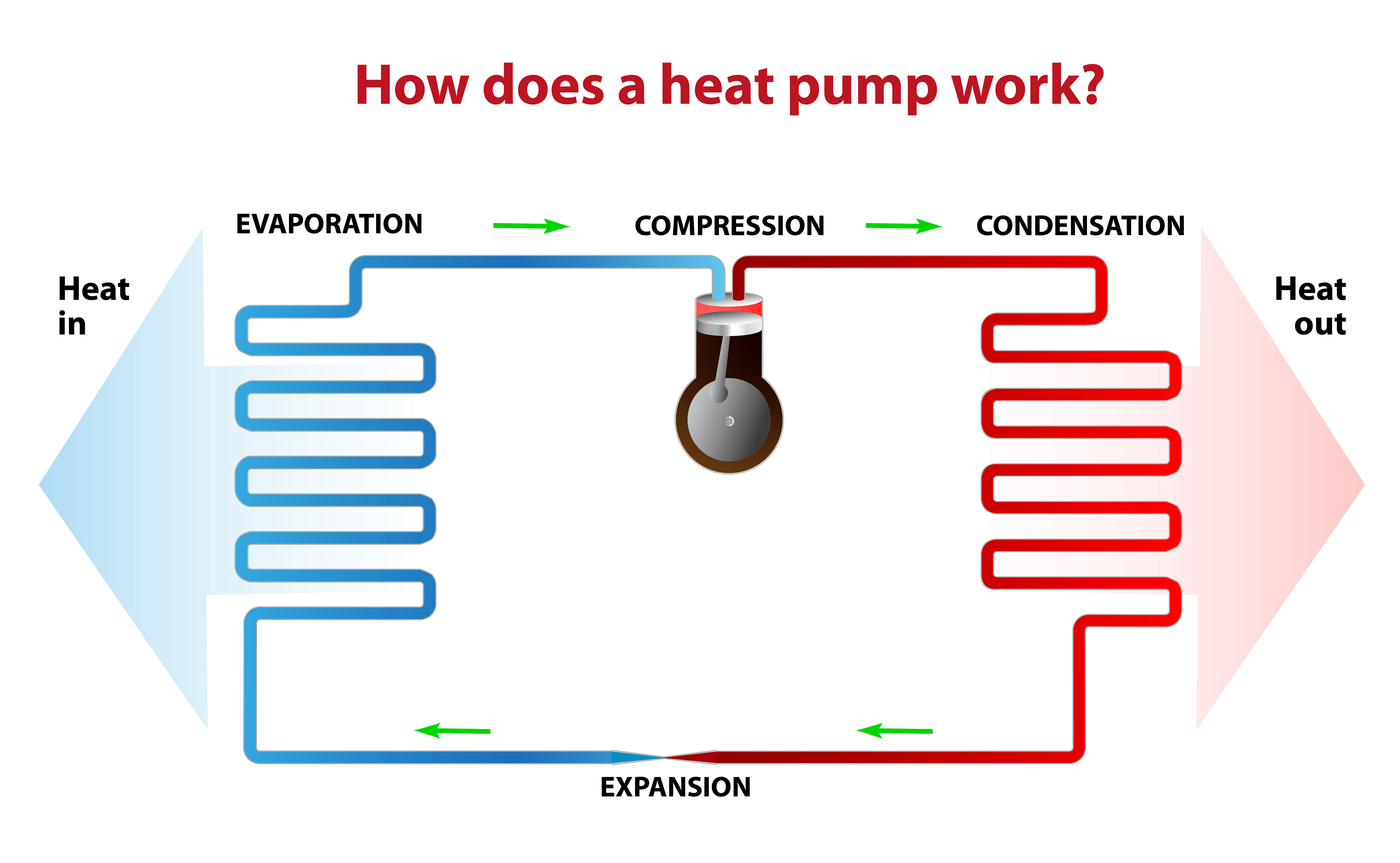 How Does A Heat Pump Heat How Does A Heat Pump Work Modernize