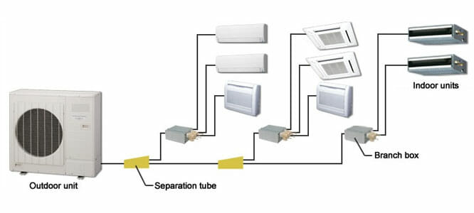 The different parts of a multi split air conditioner