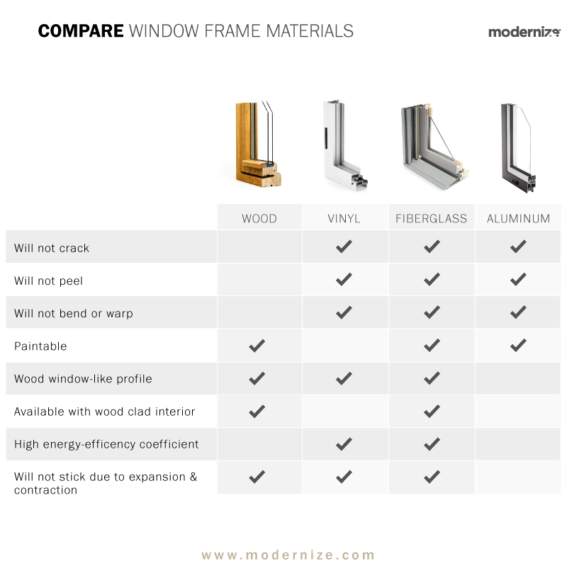 window frame comparison chart