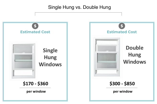 Single Hung Window Prices 2020 Replacement Costs Modernize