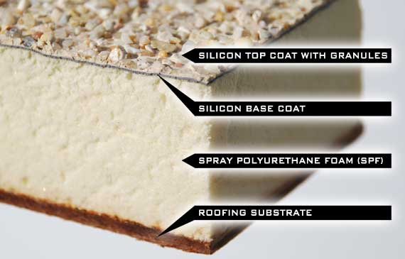 Different parts to a foam roof