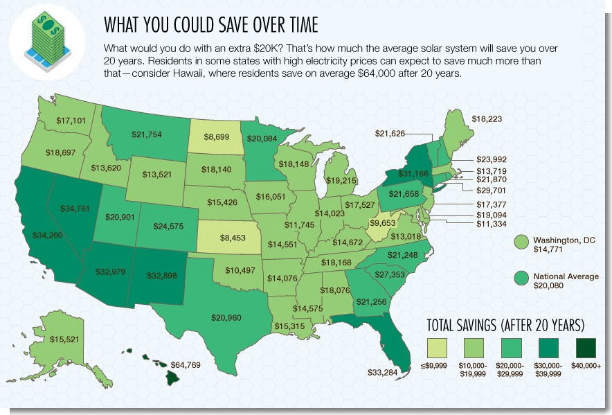 Solar Savings Infographic
