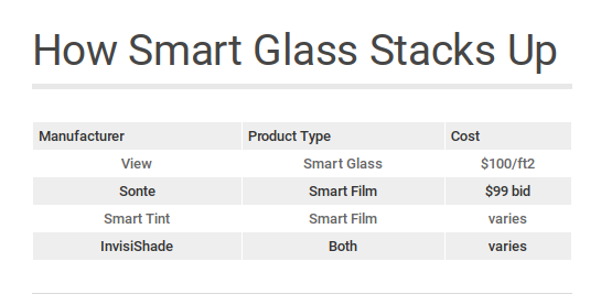 smart glass graphic