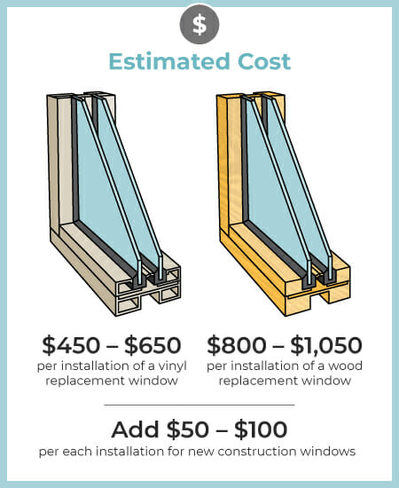 Double Paned Windows Costs 2019 Ing Guide Modernize