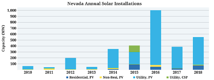 The Top 10 States For Residential Solar Installations In