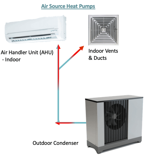ducted air source heat pump costs